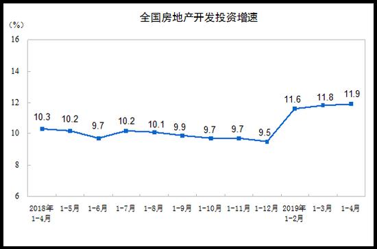 1—4月份,东部地区房地产开发投资19043亿元,同比增长10.8%,增速比1—3月份提高0.5个百分点;中部地区投资7177亿元,增长8.7%,增速提高0.3个百分点;西部地区投资7083亿元,增长18.4%,增速回落0.5个百分点;东北地区投资915亿元,增长10.6%,增速回落11.2个百分点。