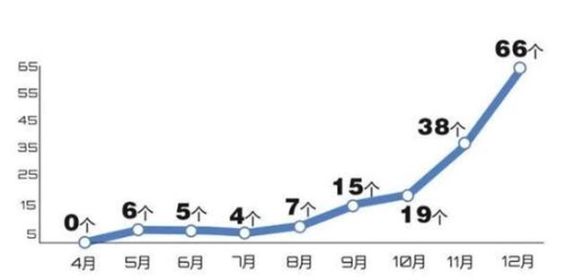 """2018年4月-12月杭州""""流摇""""楼盘统计 数据来源:""""杭州买房摇号助手""""小程序"""