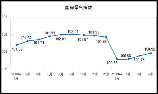 前四月商品房销售额同比增8.1% 增速提高2.5个百分点
