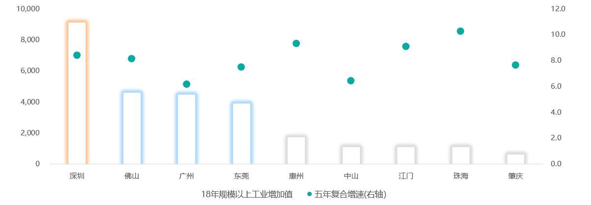 2019粤港澳大湾区经济发展蓝皮书
