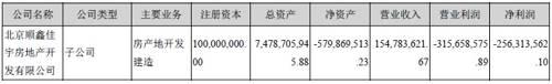与此同时,顺鑫佳宇的负债率也在同步攀升,资产负债率从2016年的99.33%增加至2018年的105%。而据申万宏源研报统计数据显示,2016年,顺鑫佳宇便接近资不抵债;2017年,其负债总额高达70.51亿元,同期顺鑫农业的总负债为112.85亿元,顺鑫佳宇占比超过60%。
