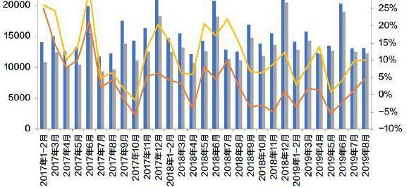 行业数据|8月销售增速创新高,融资收紧影响新开工高位回落