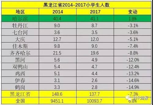 黑龙江省2014-2017各市小学生人数变动