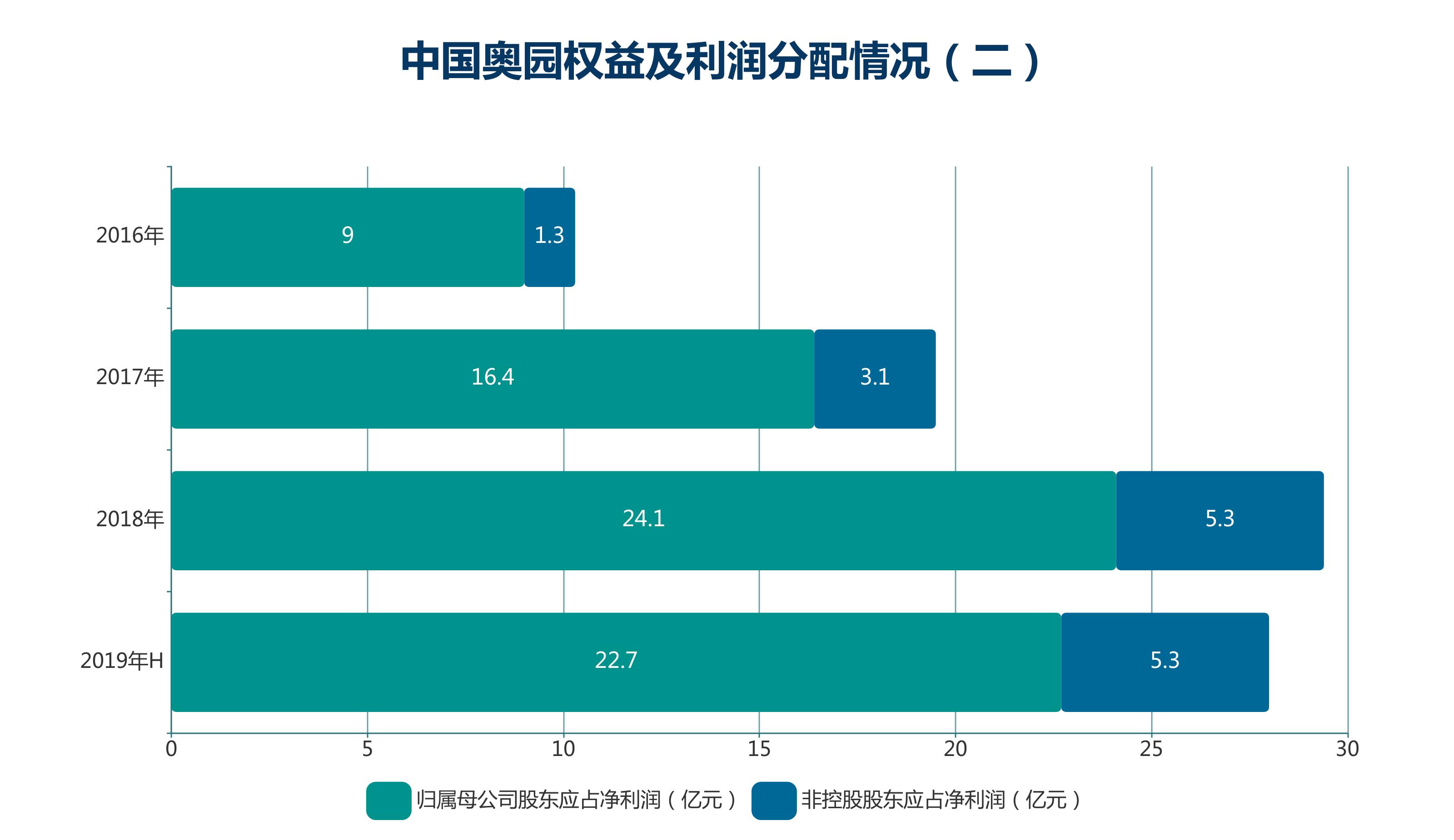 数据来源:企业公告,观点指数整理
