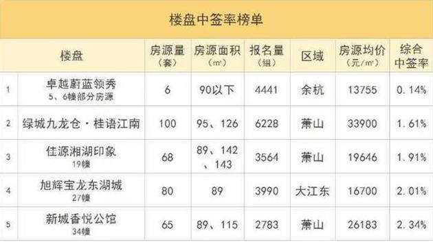数据来源:杭州本地宝