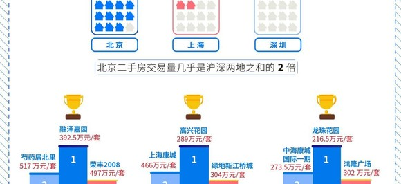 """机构:重庆买房人""""最土豪"""" 南京买房人""""最年轻"""""""