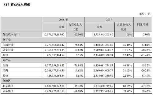 """在顺鑫农业的财务报表中,白酒产业依然是这家公司业绩增长的主力。为此,这家有着多元化愿景的公司,如今一心想要""""瘦身"""",回归至一家纯粹的白酒公司。"""