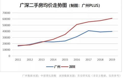 这个就跟广州本地的供需结构息息相关了。
