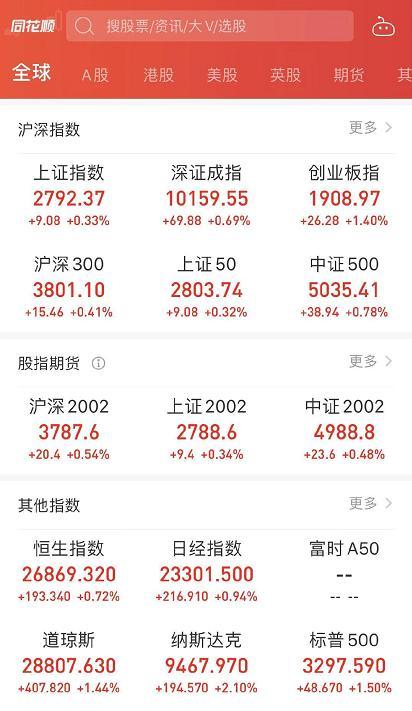 快讯   三大股指高开 百只地产股摆脱下跌态势