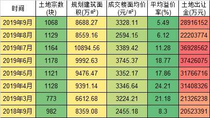 第五:热点城市开始进入卖不完时代, 一二线城市的土地成交平均溢价率跌至最近2年的最低点。市场上底价成交成为主流。