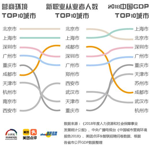 根据《报告》的调研数据,北京、上海、成都位列新职业从业人数前三甲。同时,新职业从业者扎堆的TOP10城市中,有9座城市进入2018中国城市GDP前二十(西安排在第21位),8个城市进入营商环境前十。