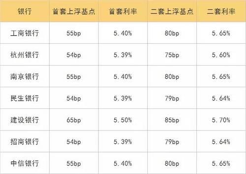 房贷利率的上调和收紧,这对于杭州的楼市需求量而言会产生一种直接的影响。因此这对杭州楼市也是会形成一种压力。