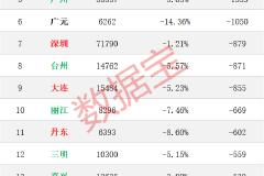 全国房价榜:上海下跌最多,杭州大涨12%,长沙房价真良心