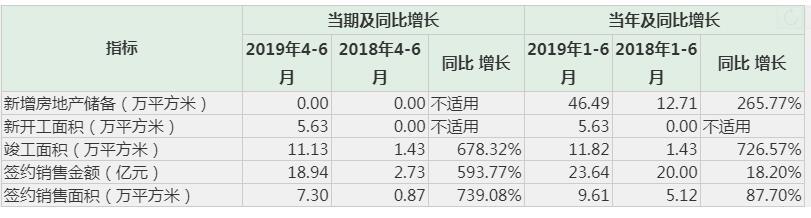 资色·公告 | 京投发展2019年1-6月签约销售额同比涨18%至23.6亿