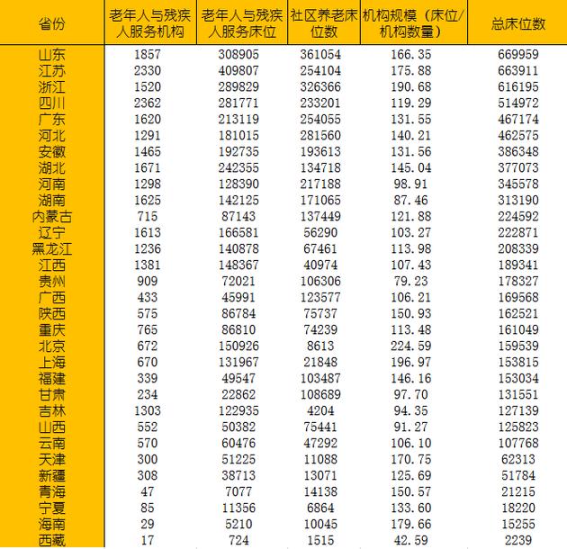 数据来源:民政部网站 制表:城市进化论