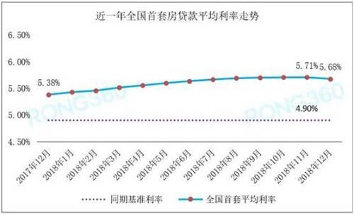 如果分城市来看房贷利率,据融360统计,2018年12月共有17个城市首套利率均值出现回调,北上广深以及多数热门二线城市首套利率均值均有不同程度下降;而一个月前四个一线城市中仅有广州、深圳首套利率回调。