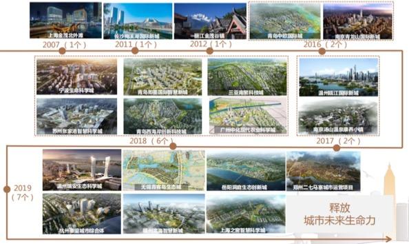 三年复合增长率超过52% 稳健高增长下中国金茂2022年预计突破3000亿
