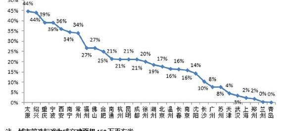 行业透视   溢价率重回高位,高价地还有多少盈利空间?