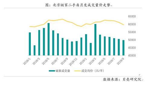 因市场成交持续下探,客户成交周期再延长,房屋出售困难,业主降价比例再提高。据贝壳研究院统计,9月北京链家客户成交周期环比延长5天至89天,为2017年以来的最高值。房源成交周期保持在100天的高位,业主继续选择降价促成交,调价中降价比例增至90.5%。