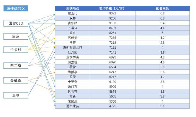 图 北京六大商务区一小时通勤圈热门地铁站点租赁房源价格及配套指数