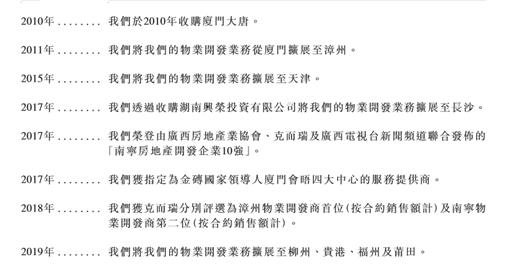 大唐地产二次赴港递表 净负债率下降10倍仍达119%