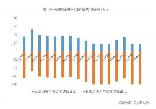 近一年租赁市场业主调价情况。数据来源:贝壳研究院