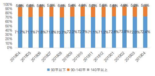 成交放缓、供应放量、业主预期下调……当前北京租赁市场的7个数据真相