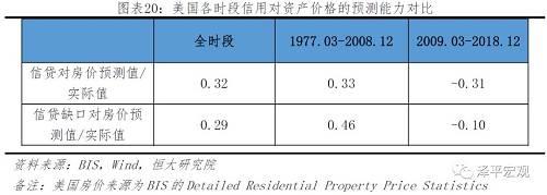 金融危机后,美国的资产价格上涨以股价和初级商品价格的上涨表现出来。次贷危机后,美国政府针对房地产市场加强金融监管、控制杠杆,房地产市场逐渐复苏,过度投机风险不明显,市场整体较为健康,2018年自住住房和租赁住房的空置率分别约1.5%和7%,均回落至80-90年代的平均水平。在房地产市场基本平稳的背景下,美股迎来10年的长牛走势,在2009年2月到2018年12月间上涨了241%,此外商品价格也出现了一定上涨,黄金价格在2007年6月到2012年10月间上涨了166%。