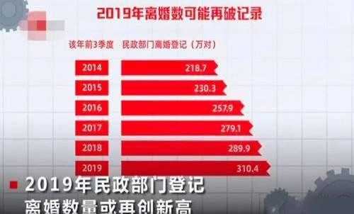 数据显示,2018年中国离婚率高达44%!2019年离婚人数再次破了记录,而且73%都由女性提出,女性经济独立,不受男性经济捆绑,对婚姻的完美度的追求显得更加重要。所以一言不合就离婚,已经再正常不过了。