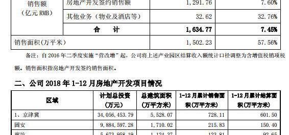 资色·公告丨华夏幸福2018年签约销售额为1634.77亿元,同比增长7.45%