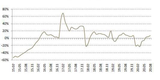 前8月百城土地成交量超去年同期,地价涨幅走出偏热区间