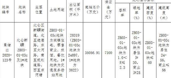 合能3.51亿元竞得宁波北仑区1宗商住用地