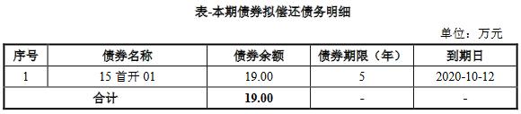 首开集团:拟发行19亿元公司债券 票面利率区间3.20%-4.20%