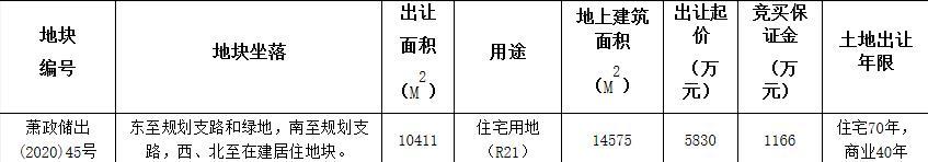 融创5830万元竞得杭州萧山1宗住宅用地-中国网地产