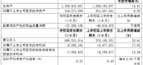 中国中铁:前三季度归属股东净利润182.6亿元 同比增17.98%