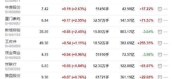 地产股收盘丨沪指收跌0.63% 格力地产收涨7.23%