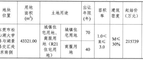 中海28.56亿元竞得东莞市一宗商住用地 溢价率32.38%