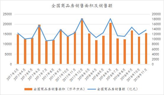 诸葛数据月报|重庆12月土地供应量下跌成交额上涨 二手房挂牌价有所回升!