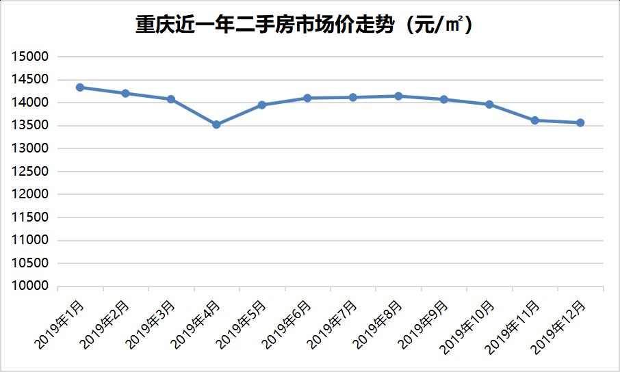重庆近一年二手房市场价走势.png