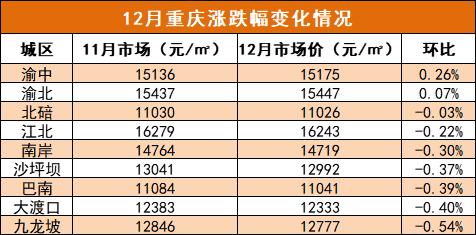 12月重庆涨跌幅变化情况.png