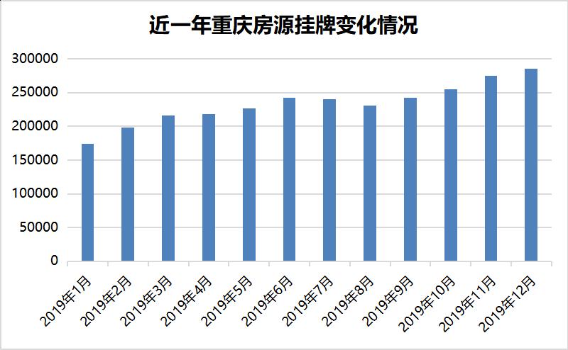 重庆近一年挂牌房源变化情况.png