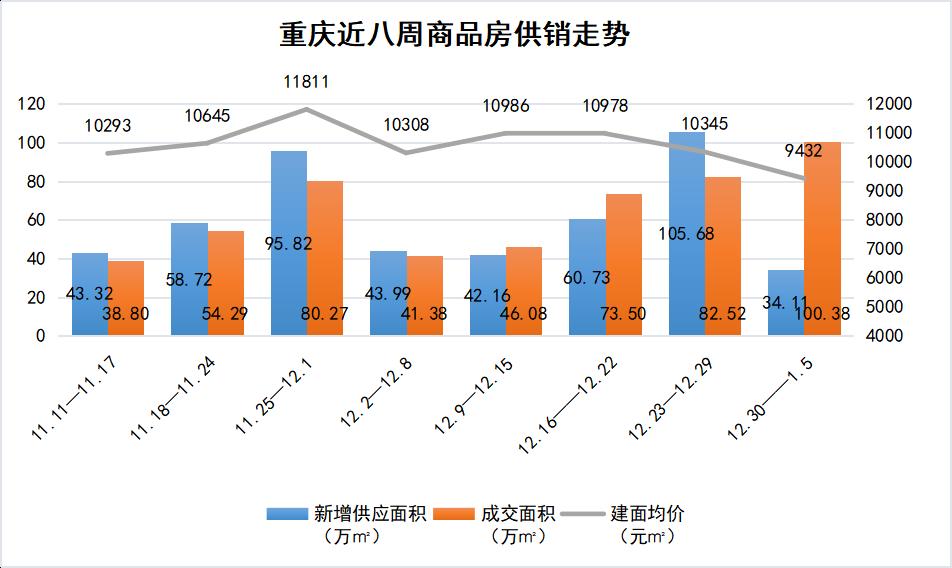 重庆近八周商品房供销走势.png