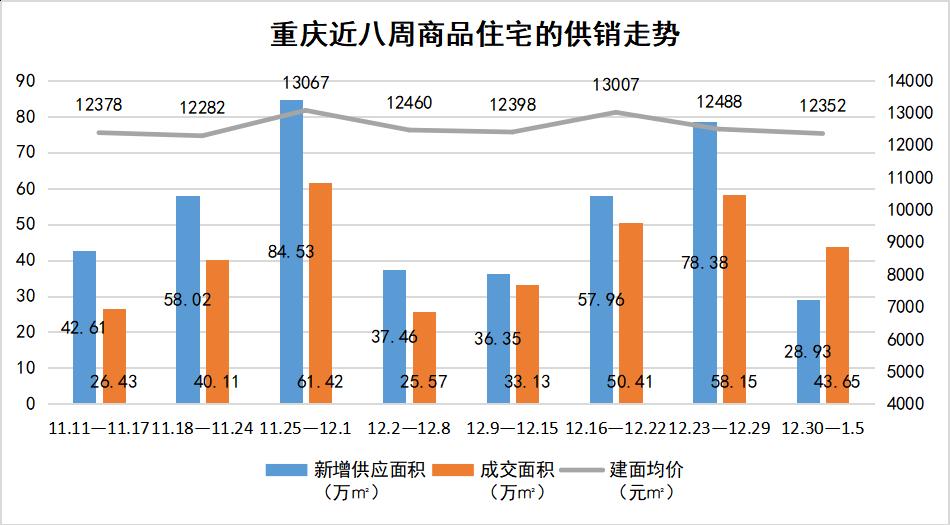 重庆近八周商品住宅供销走势.png
