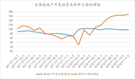 全国房地产开发投资及新开工面积增速.png