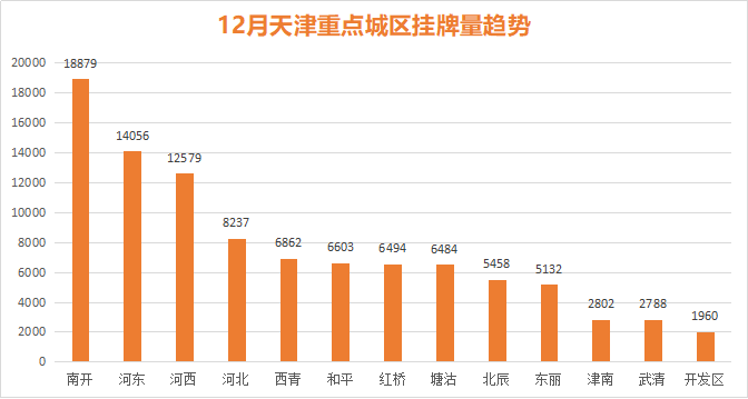 12月天津重点城区挂牌量趋势.png