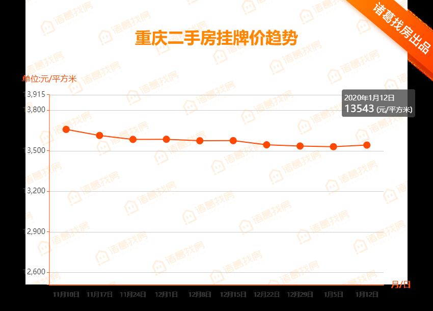 重庆二手房挂牌价趋势.png