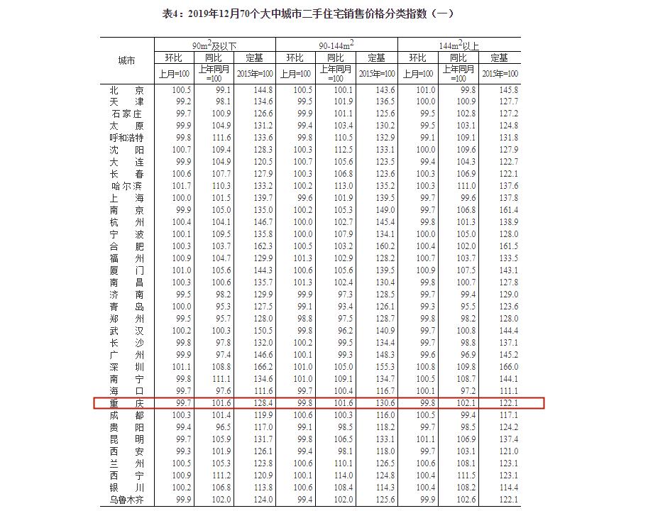 12月70个大中城市二手住宅销售价格分类指数.png
