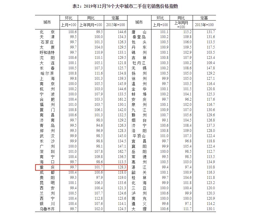 12月70个大中城市二手住宅销售价格指数.png