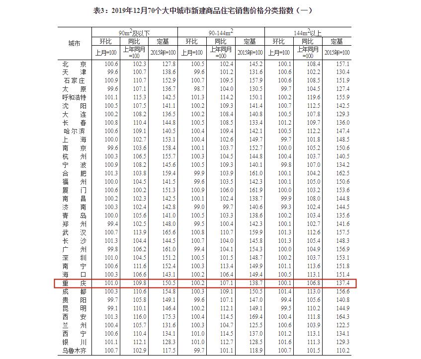 12月70个大中城市新建商品住宅销售价格分类指数.png