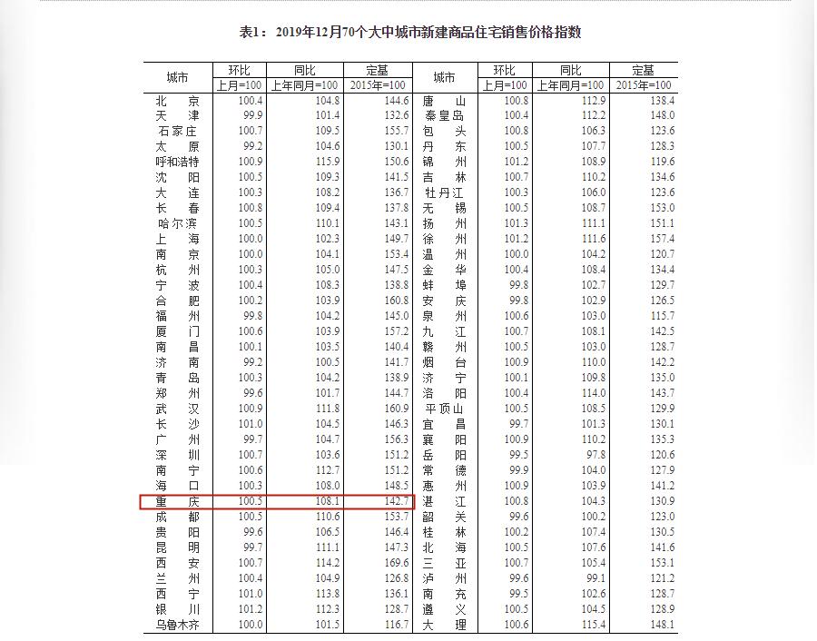 12月70个大中城市新建商品住宅销售价格指数.png